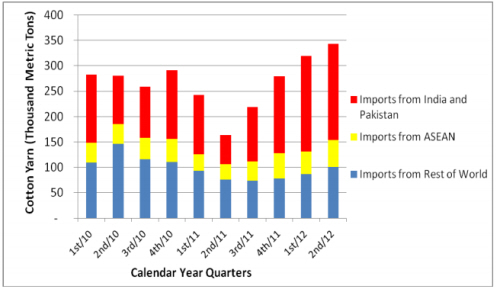 USDA Cotton: World Markets and Trade - 10 August 2012