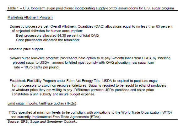 Usda sugar and sweeteners outlook 14 february 2014 market reports